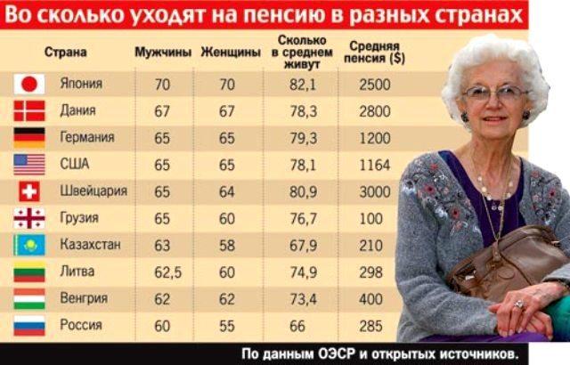 Пенсионный возраст в мире