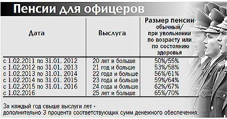 Подробности повышения пенсионного возраста военнослужащим