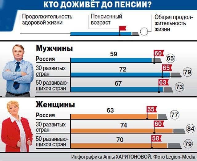 Средняя продолжительность жизни в РФ: интересные факты в цифрах