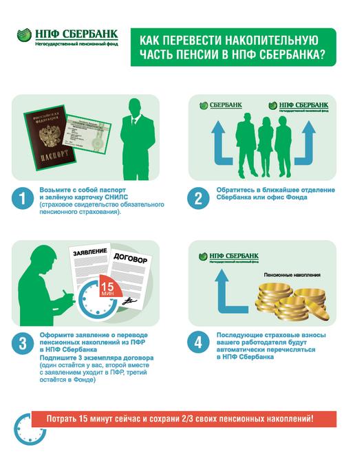 Накопительная часть пенсии в Сбербанке: детали в обзоре