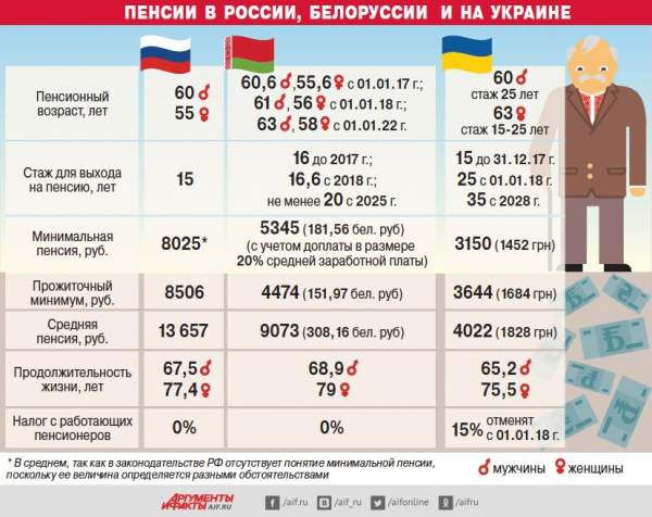 Минимальная пенсия в России: цифры и расчеты для всех