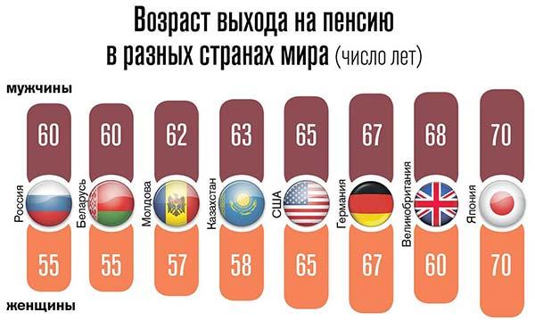Страны, в которых нет пенсии по старости – есть ли такое?