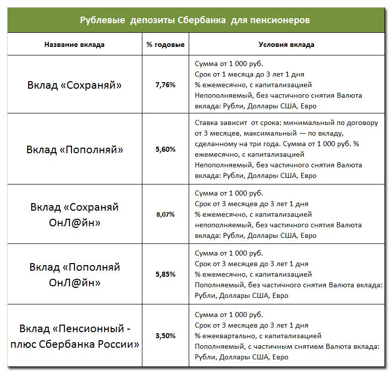 Вклады для пенсионеров в Сбербанке: полный обзор