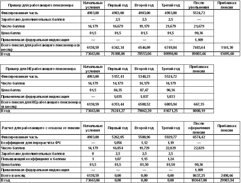 Индексация пенсий: как это происходит и когда ожидается?