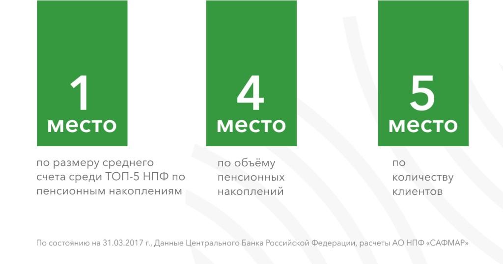 Изображение - Доходность нпф райффайзен 2-5