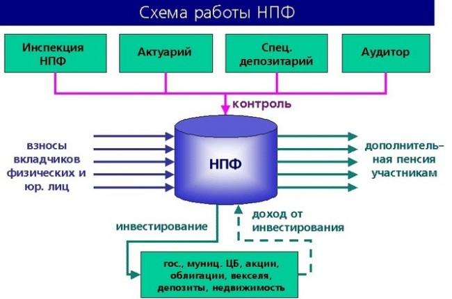 Негосударственные Пенсионные Фонды: вся правда об НПФ в России