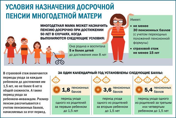 Досрочная пенсия многодетным матерям: условия, получение, льготы