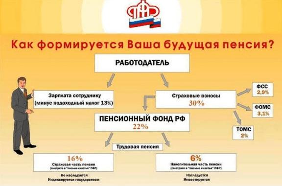 Формирование пенсии с НДФЛ