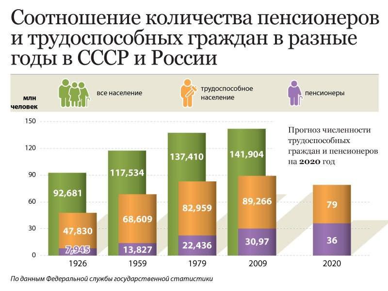 Сколько пенсионеров в России: процент по данным Росстат