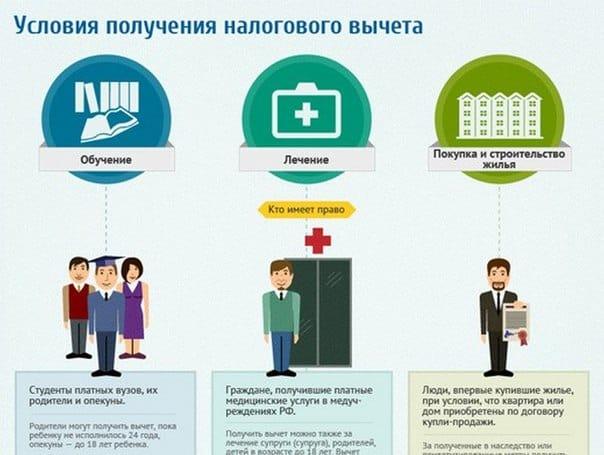 Как пенсионеру получить налоговый вычет за лечение?