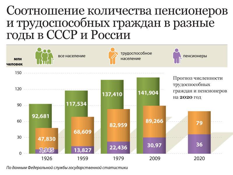 Пенсии в СССР: от начала до краха, возраст, размер, категории