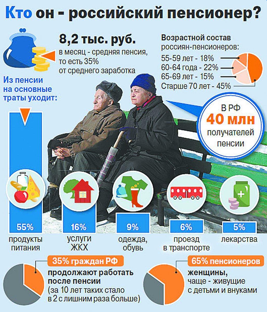 Пенсия в России: средний размер, низкая и максимальная пенсия