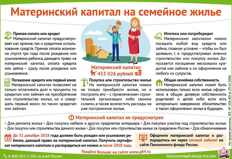 Материнский капитал на покупку доли дома/квартиры: условия