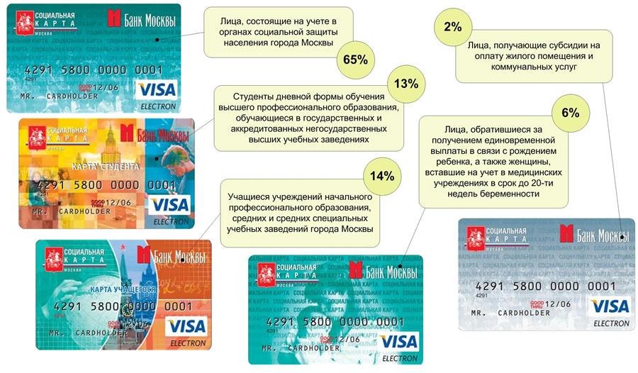 Как восстановить социальную карту москвича: перевыпуск карты