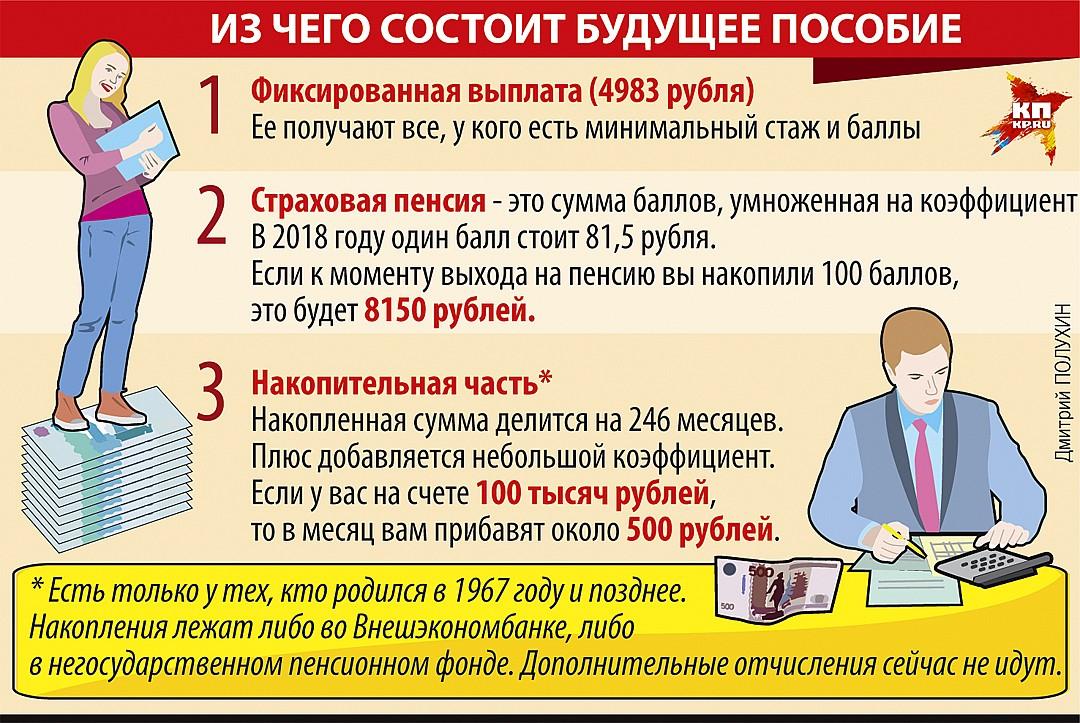 Пенсия ИП: расчет и получение для предпринимателей
